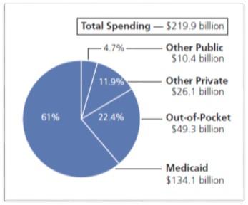 LTSS Spending 2012