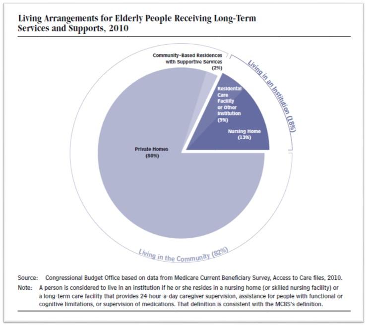 Living Arrangements for Elderly Receiving LTSS.emf