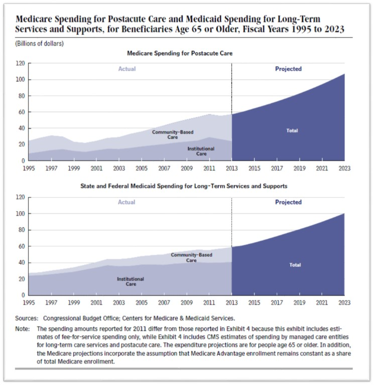 Medicare and Medicaid Spending