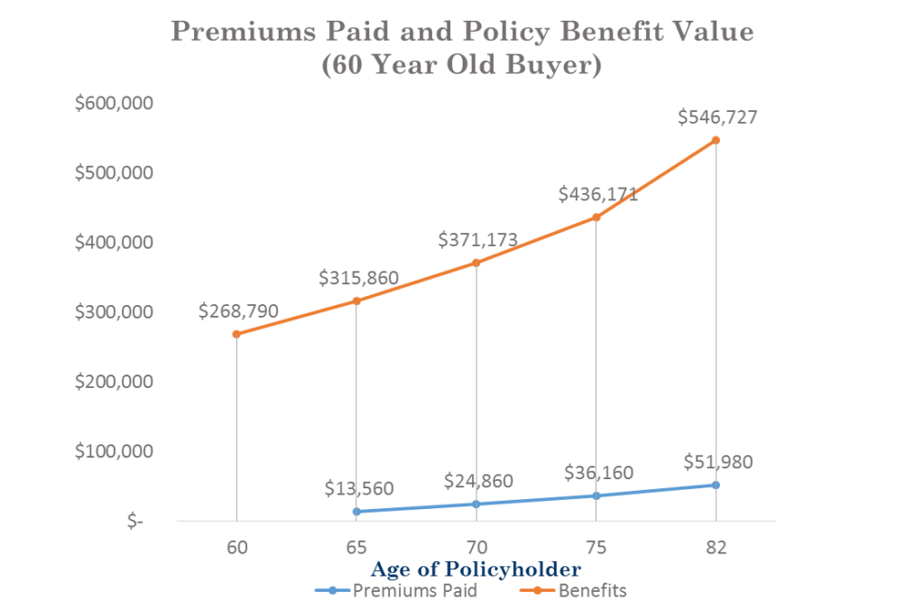 Premiums Paid and Policy Benefit Value